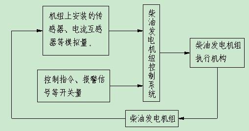 柴油发电机组的控制系统
